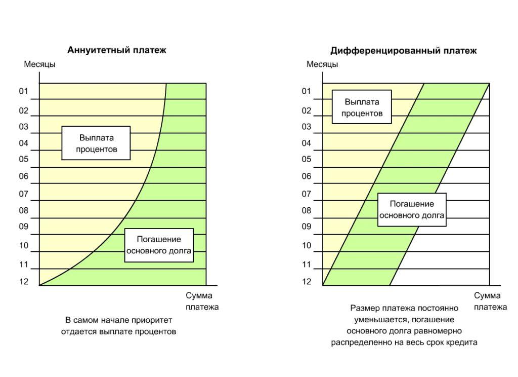 Аннуитетные и дифференцированные платежи по кредиту что