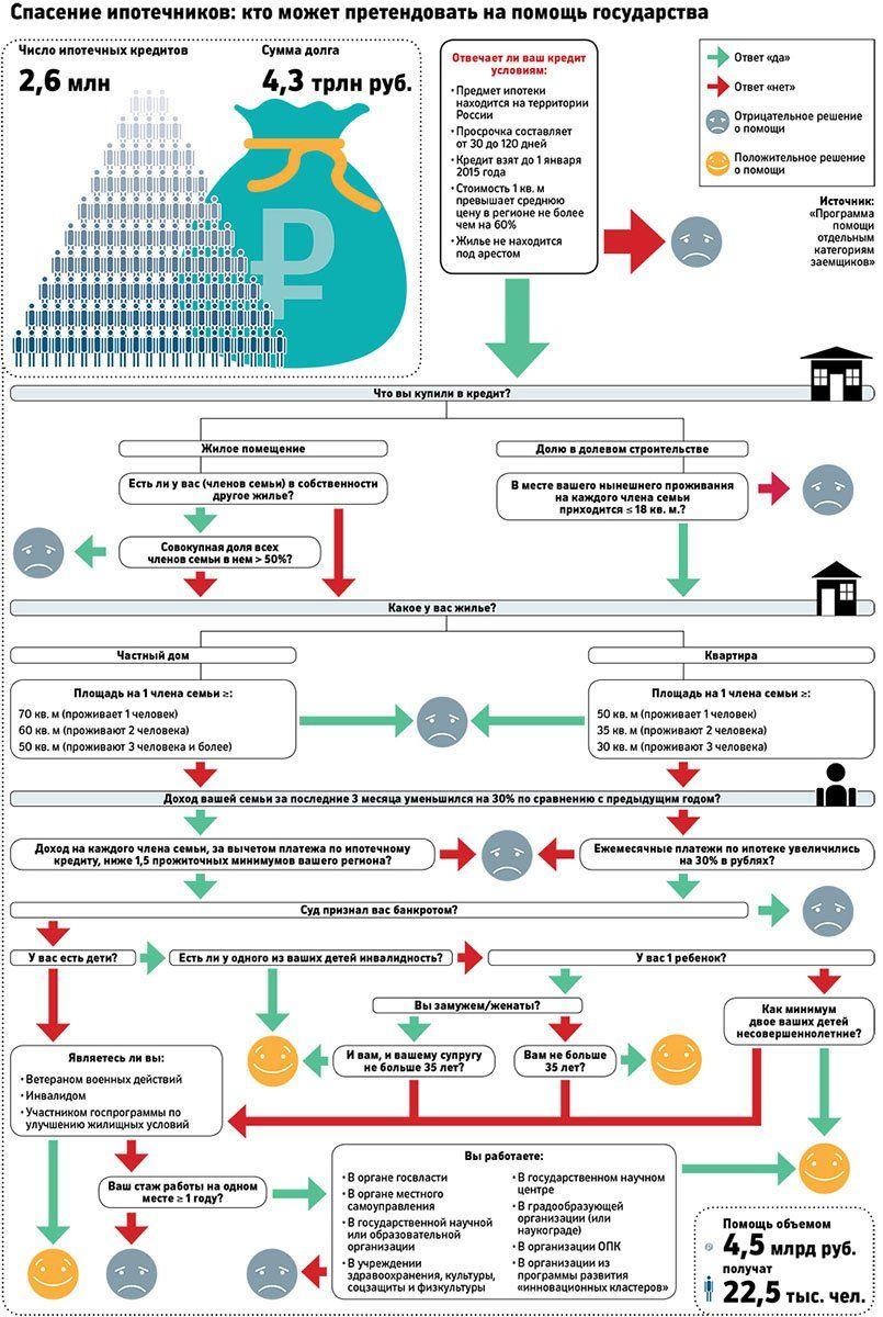 Условия участия в программе реструктуризации