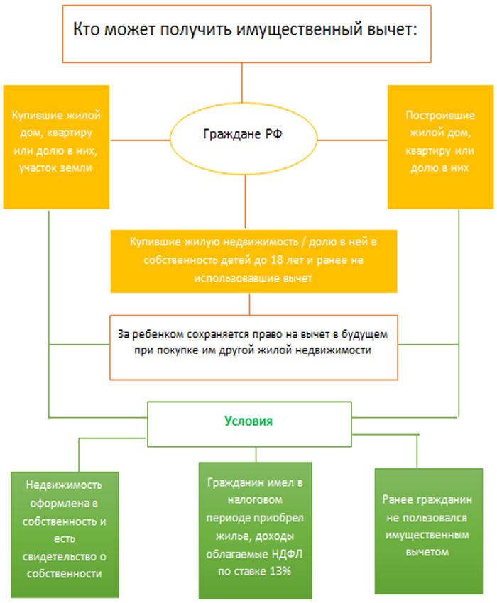 Схема с условиями для получения имущественного вычета