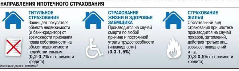 Полис страхования ипотеки сбербанк тариф калькулятор