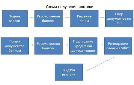 Схема по оформлению ипотеки