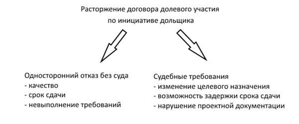 Схема оснований для расторжения ДДУ