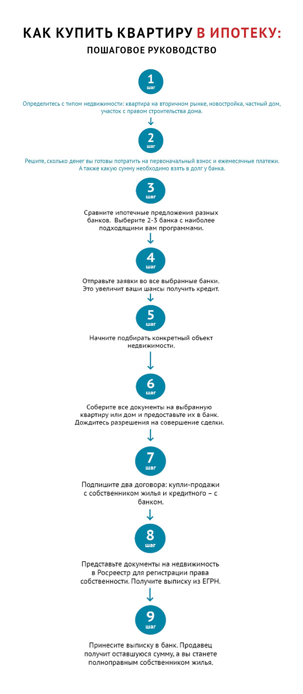 Как узнать баланс карты восточный экспресс банк по телефону