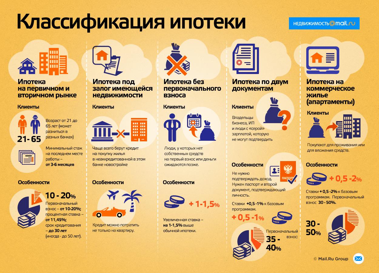 Основные требования банков при ипотеке Здесь