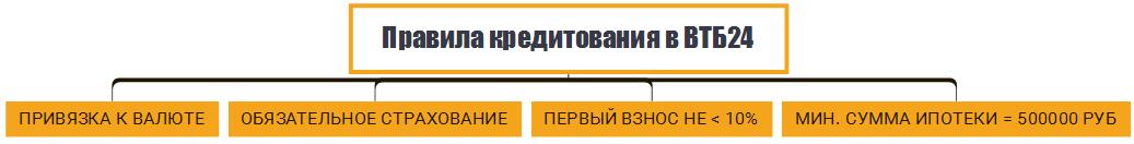 кредит урал банк комиссия за снятие