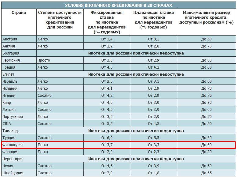 Кредит в финляндии процент