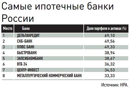 Самые ипотечные банки России