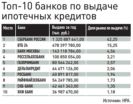 Самые ипотечные банки