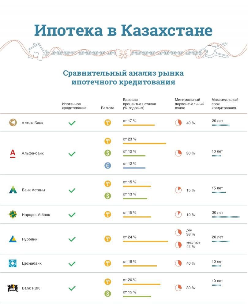 В каком банке выгодно взять кредит казахстан взять кредит на фотоаппарат