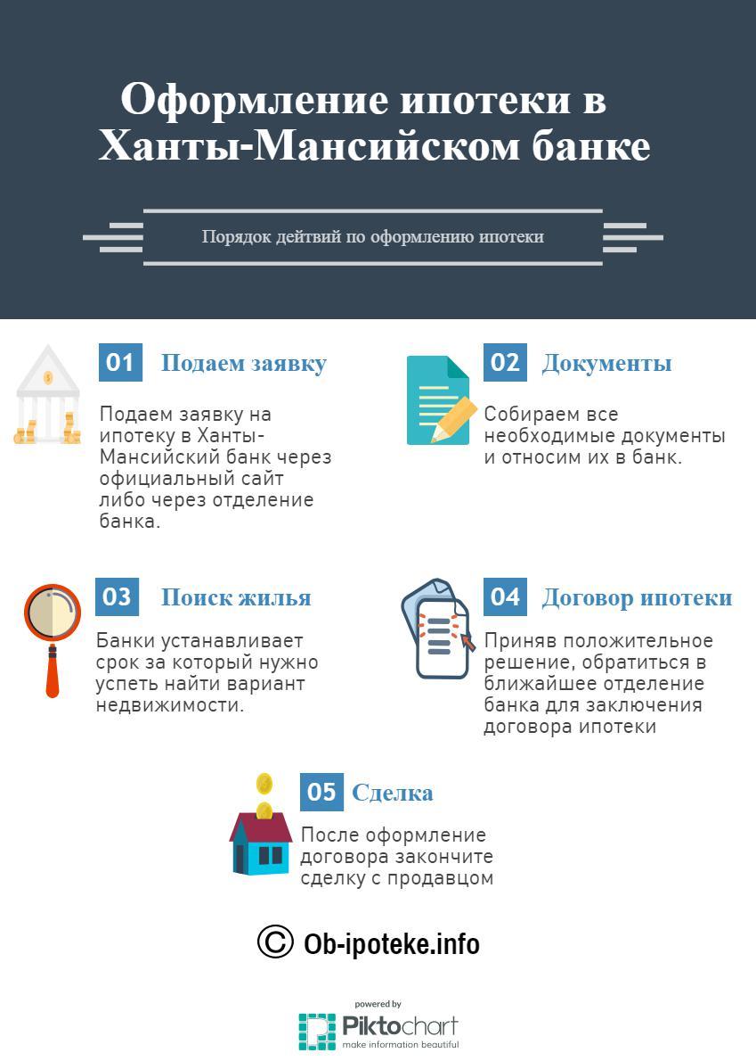 Как оформить ипотеку в Ханты-мансийском банке?