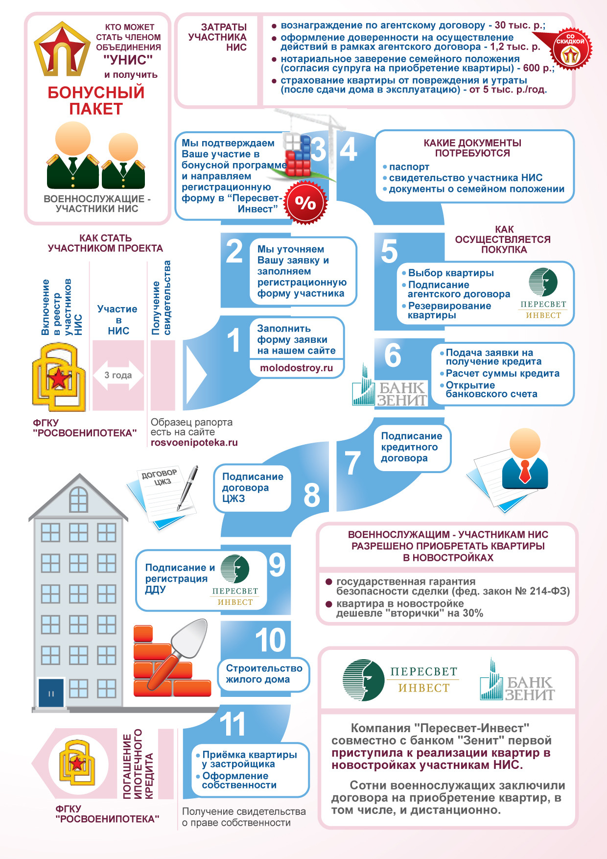 Покупка квартиры по ипотеке схема