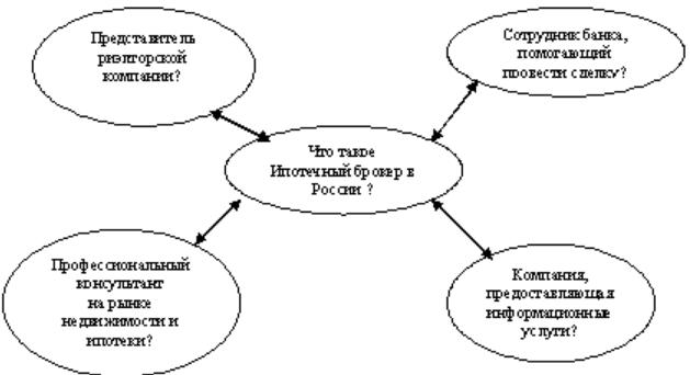 Схема работы ипотечного брокера