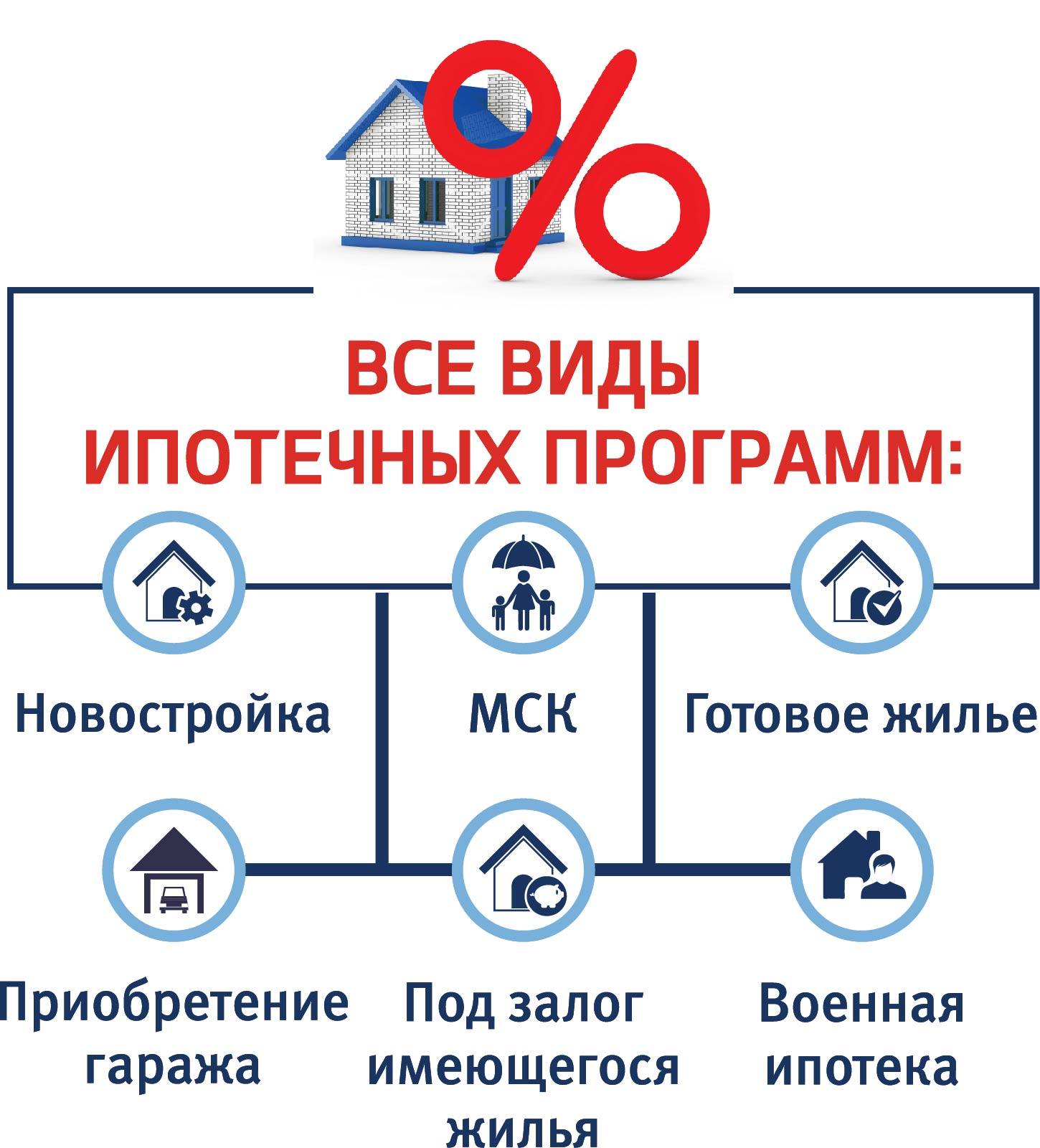 Основные аспекты деятельности ипотечных брокеров в России