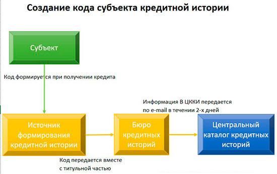 Схема создания индивидуального кода заемщика