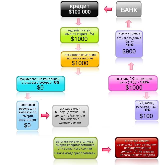 Кто выплачивает долг по застрахованному кредиту в случае смерти заемщика