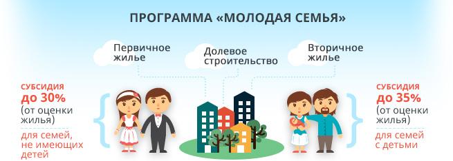 Молодые семьи могут получить ипотечный кредит на льготных условиях