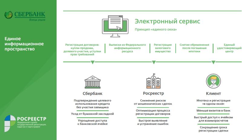 Регистрация ипотечного договора в ЕГРП