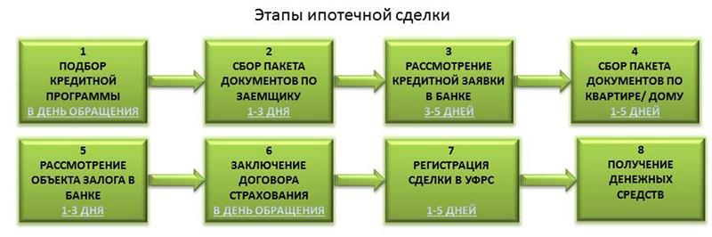 Действия заемщика для получения ипотеки