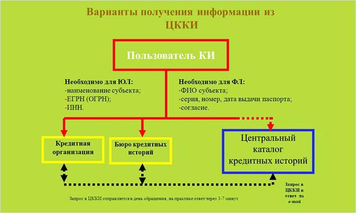 Изображение - Последствия неоплаты или несвоевременого внесения платежей по ипотеке shema-zaprosa-kreditnoj-istorii