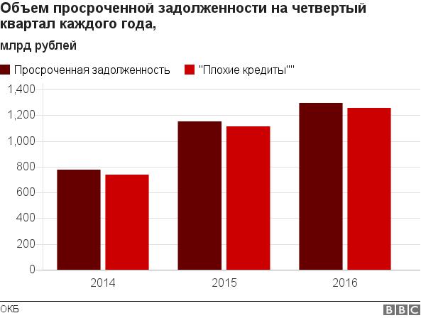Диаграмма задолженности по кредитам в РФ