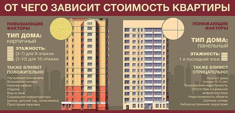 От чего зависит стоимость квартиры?