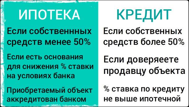 Сравнение условий ипотеки и потребительского кредита.