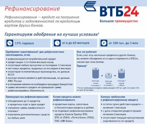Рефинансирование от ВТБ24