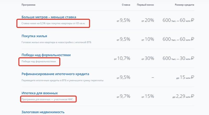 Условия ипотеки в банке ВТБ